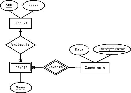 Diagramy Er Bazy Danych I Apohllopl